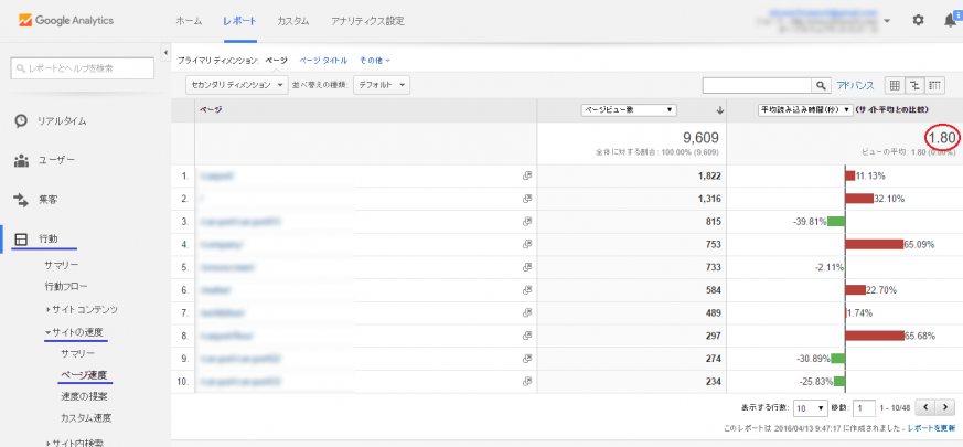 Google Analytics ホームページ上でのページ読み込み速度